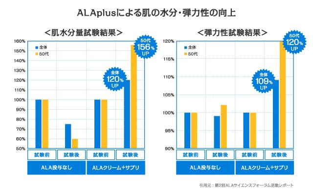 「ALA+ミネラル」で肌への効果を検証